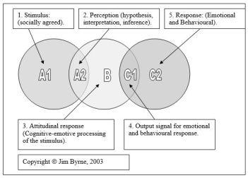 Complex-ABC-model-2003
