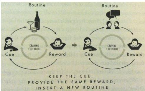 habit-change-process