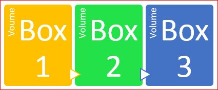 Volumes of 3 books