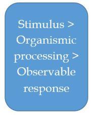 stimulus-organism-response