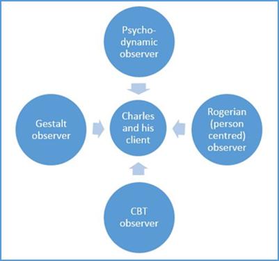 Figure 1.1, subjectivity of perception