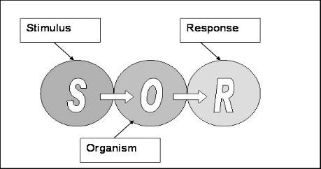 Fig 8.1, simple SOR model