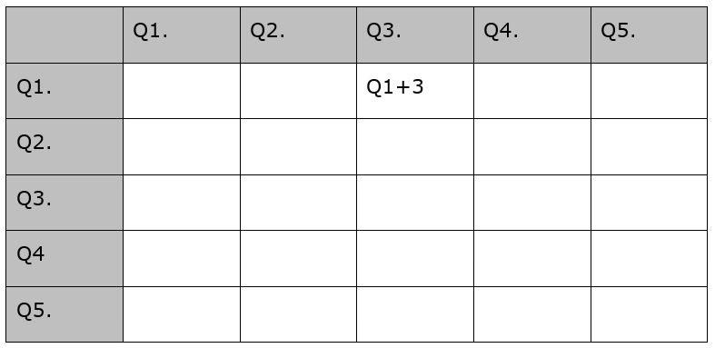 Fig 8.3, question grid