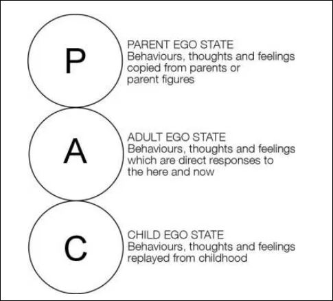 2, PAC model